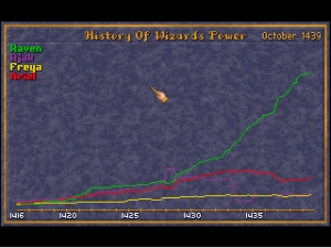 History of Wizards Power